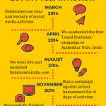 FeminismInIndia.com FII 2014