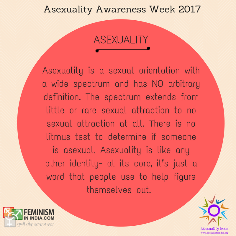 Asexuality: Asexuality is a sexual orientation with a wide spectrum and has NO arbitrary definition. The spectrum extends from little or rare sexual attraction to no sexual attraction at all. There is no litmus test to determine if someone is asexual. Asexuality is like any other identity- at its core, it's just a word that people use to help figure themselves out.