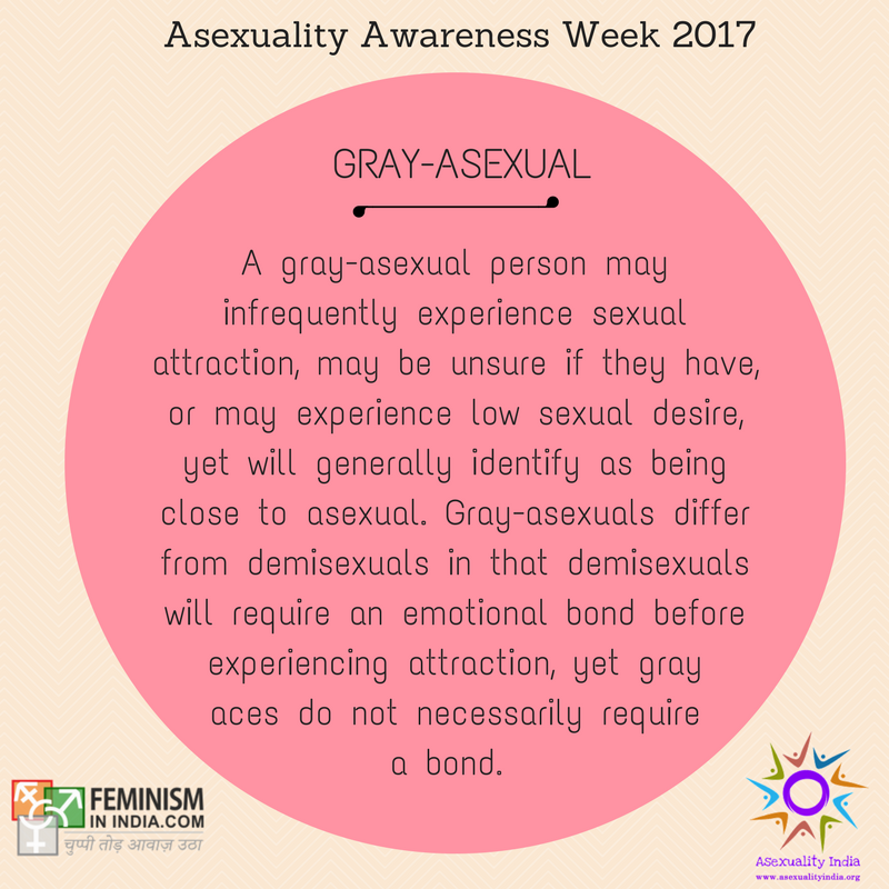 """Gray-asexual: A gray-asexual person may infrequently experience sexual attraction, may be unsure if they have, or may experience low sexual desire, yet will generally identify as being close to asexual. Gray-asexuals differ from demisexuals in that demisexuals will require an emotional bond before experiencing attraction, yet gray aces do not necessarily require a bond. The word """"gray"""" comes from the """"gray area"""" between asexuality and non-asexuality."""