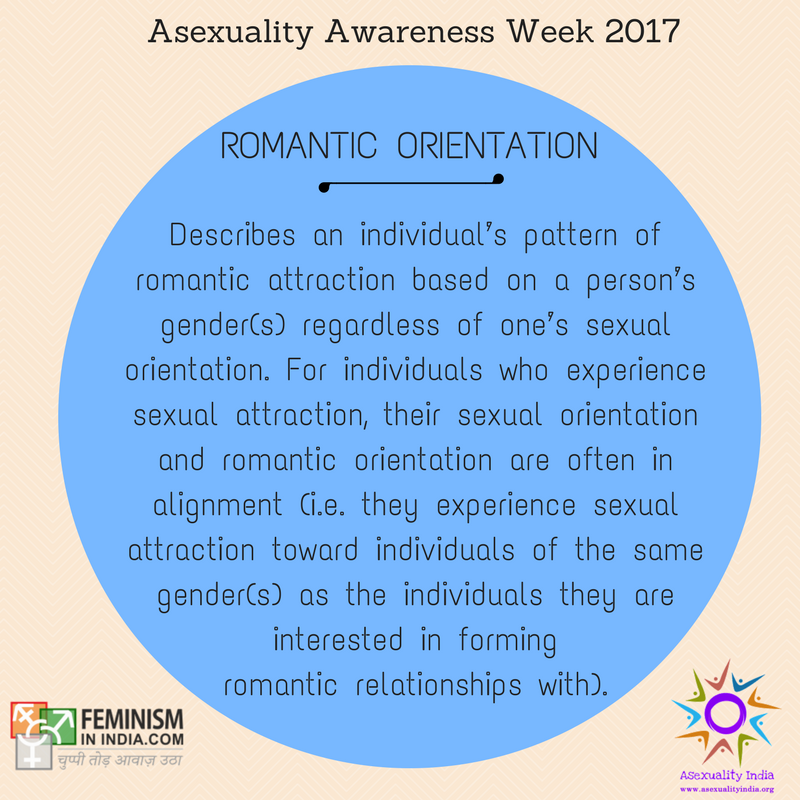 Romantic Orientation – Describes an individual's pattern of romantic attraction based on a person's gender(s) regardless of one's sexual orientation. For individuals who experience sexual attraction, their sexual orientation and romantic orientation are often in alignment (i.e. they experience sexual attraction toward individuals of the same gender(s) as the individuals they are interested in forming romantic relationships with). Examples of Romantic Orientations (not an exhaustive list): Aromantic: individuals who do not experience romantic attraction toward individuals of any gender(s) Biromantic: romantic attraction toward males and females Heteroromantic: romantic attraction toward person(s) of a different gender Homoromantic: romantic attraction towards person(s) of the same gender Panromantic: romantic attraction towards persons of every gender(s) Polyromantic: romantic attraction toward multiple, but not all genders Gray-romantic: individuals who do not often experience romantic attraction Demiromantic: an individual who does not experience romantic attraction until after a close emotional bond has been formed. People who refer to themselves as demiromantic may choose to further specify the gender(s) of those they are attracted to (e.g. demi-homoromantic).
