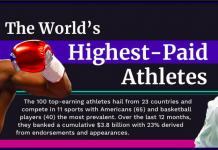 Forbes 'World's Highest-Paid Athletes 2018' List Highlights The Gender Wage Gap In Sports