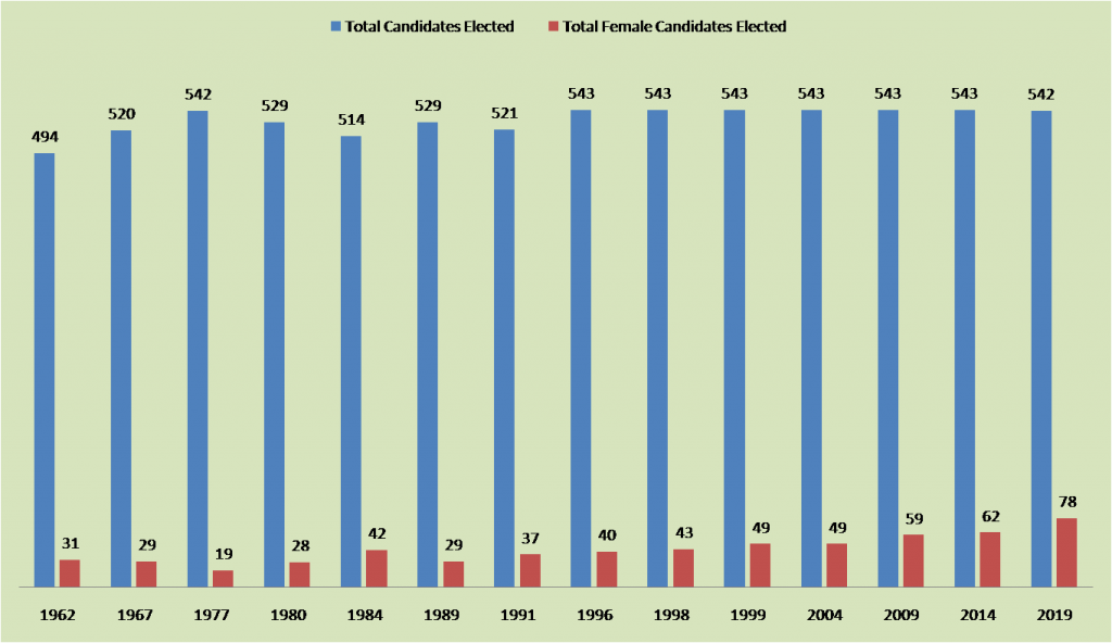 Women MPs India