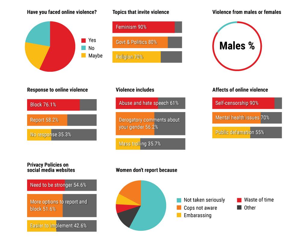 online_harassment-survey1