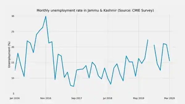 How Unemployment In Kashmir Is Affecting Marriage Prospects Of The Youth